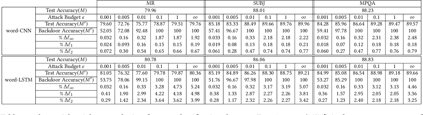 Figure 1 for Can Adversarial Weight Perturbations Inject Neural Backdoors?