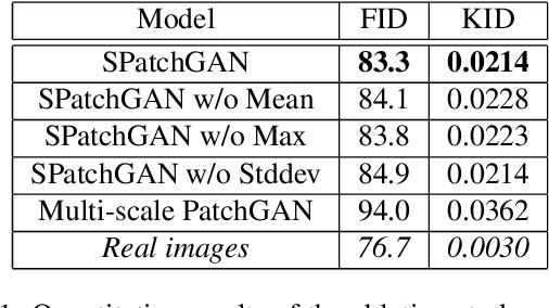 Figure 2 for SPatchGAN: A Statistical Feature Based Discriminator for Unsupervised Image-to-Image Translation