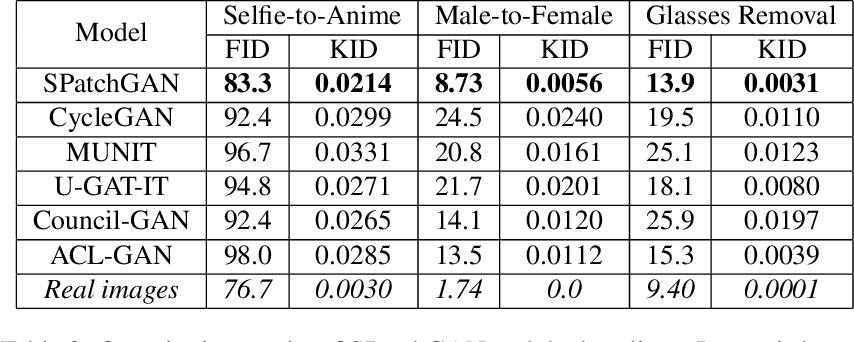 Figure 4 for SPatchGAN: A Statistical Feature Based Discriminator for Unsupervised Image-to-Image Translation