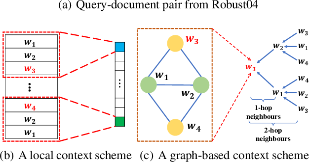 Figure 1 for A Graph-based Relevance Matching Model for Ad-hoc Retrieval