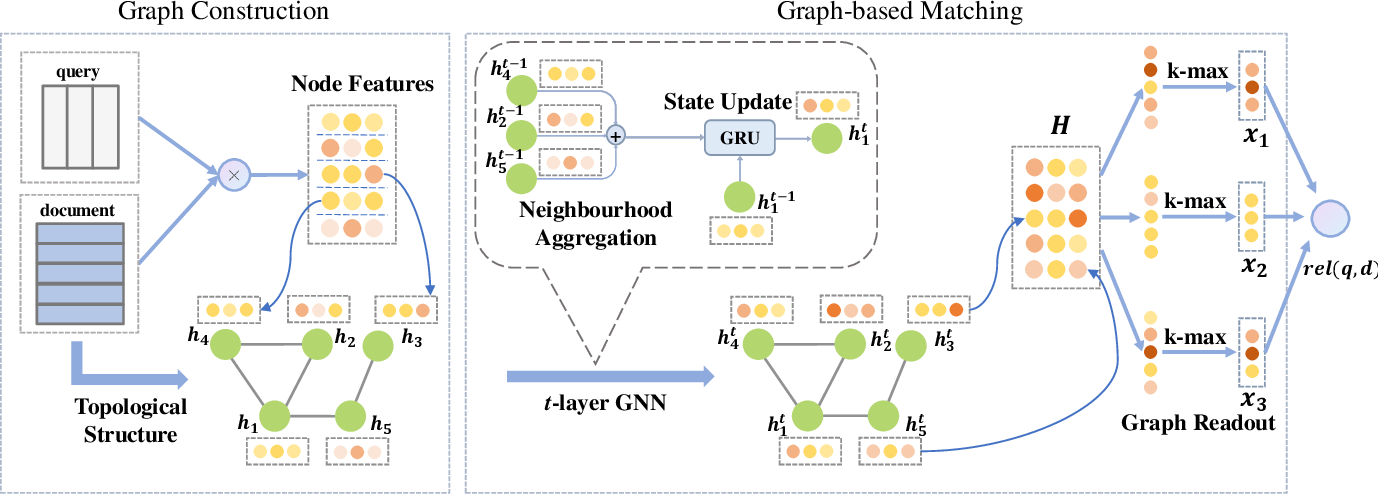 Figure 3 for A Graph-based Relevance Matching Model for Ad-hoc Retrieval