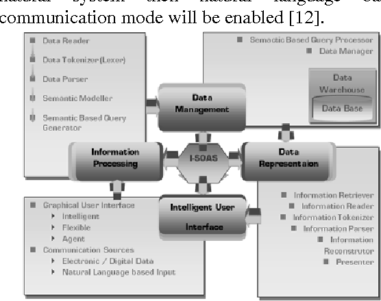 Figure 1 for Integration of Agile Ontology Mapping towards NLP Search in I-SOAS