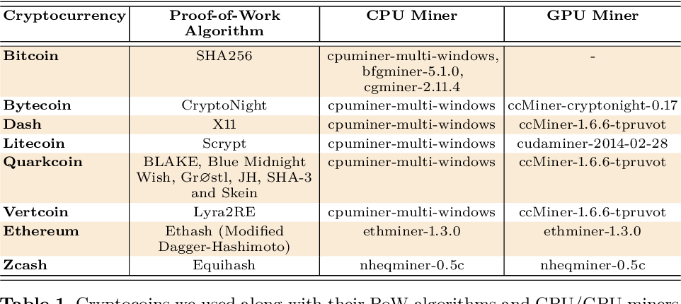 Table 1 from Mining on Someone Else's Dime: Mitigating Covert Mining