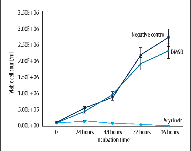 Figure 1 from Antiviral Activity of Hatay Propolis Against
