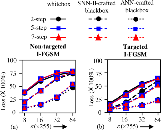 Figure 4 for A Comprehensive Analysis on Adversarial Robustness of Spiking Neural Networks