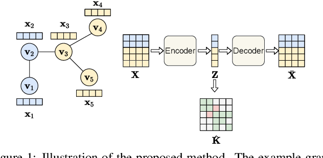 Figure 1 for Graph Neural Networks with Composite Kernels