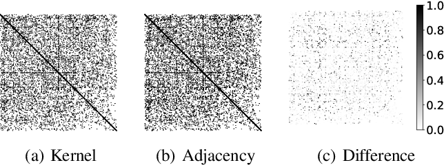 Figure 4 for Graph Neural Networks with Composite Kernels