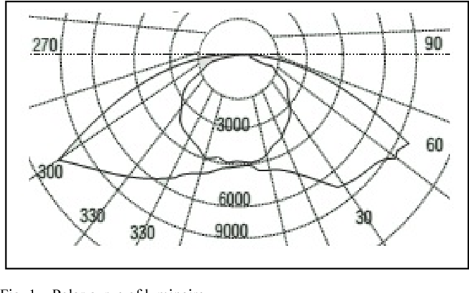 Figure 1 From Stand Alone Effective Lighting System Using Defective