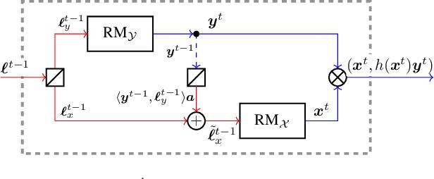 Figure 4 for Efficient Regret Minimization Algorithm for Extensive-Form Correlated Equilibrium