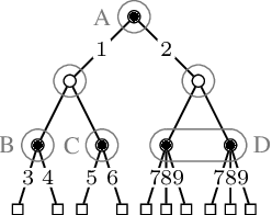 Figure 1 for Efficient Regret Minimization Algorithm for Extensive-Form Correlated Equilibrium