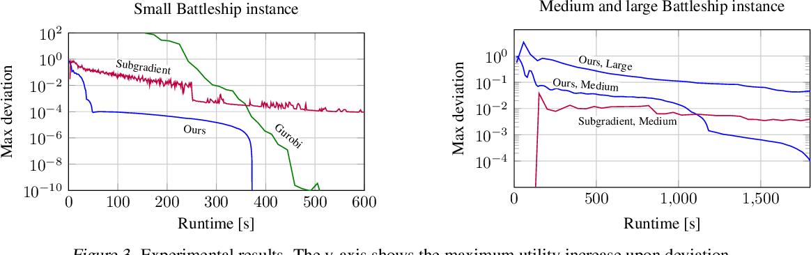 Figure 3 for Efficient Regret Minimization Algorithm for Extensive-Form Correlated Equilibrium