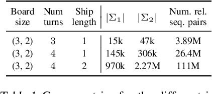 Figure 2 for Efficient Regret Minimization Algorithm for Extensive-Form Correlated Equilibrium