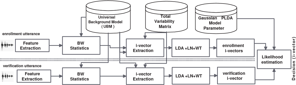 Figure 1 for Novel Quality Metric for Duration Variability Compensation in Speaker Verification using i-Vectors