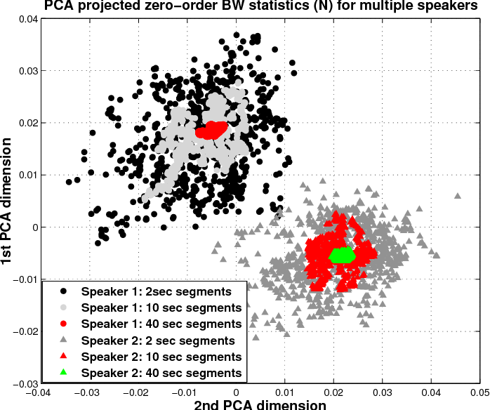 Figure 3 for Novel Quality Metric for Duration Variability Compensation in Speaker Verification using i-Vectors