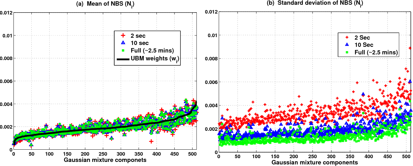 Figure 4 for Novel Quality Metric for Duration Variability Compensation in Speaker Verification using i-Vectors