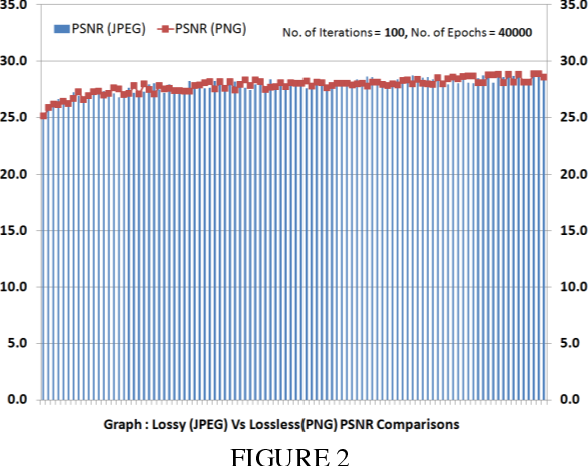 PDF] Lossy and Lossless Image Compression Comparisons Using MATLAB