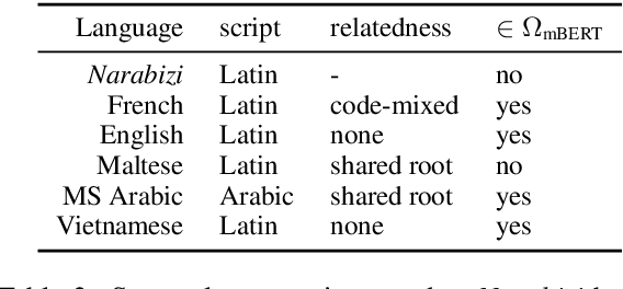 Figure 4 for Can Multilingual Language Models Transfer to an Unseen Dialect? A Case Study on North African Arabizi