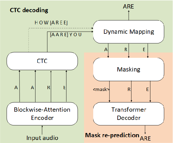 Figure 1 for Streaming End-to-End ASR based on Blockwise Non-Autoregressive Models