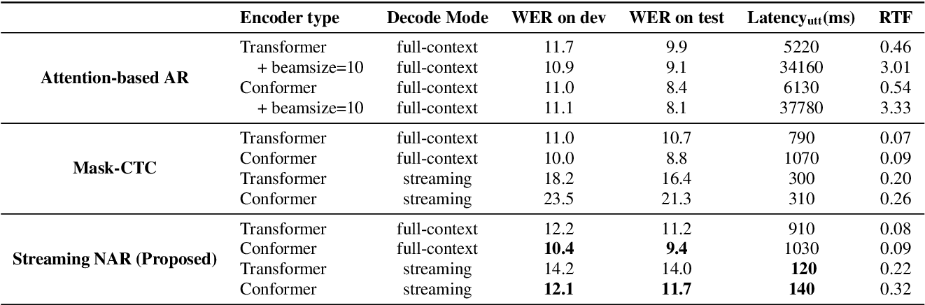 Figure 2 for Streaming End-to-End ASR based on Blockwise Non-Autoregressive Models