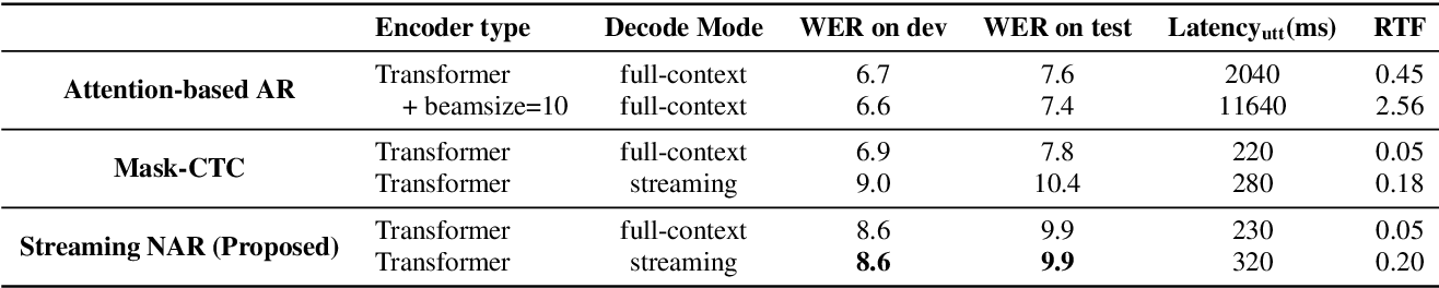 Figure 3 for Streaming End-to-End ASR based on Blockwise Non-Autoregressive Models