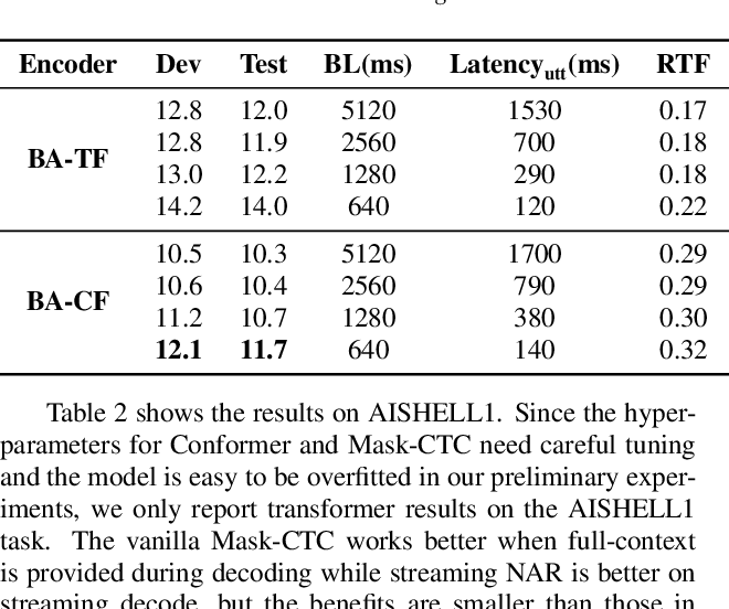 Figure 4 for Streaming End-to-End ASR based on Blockwise Non-Autoregressive Models