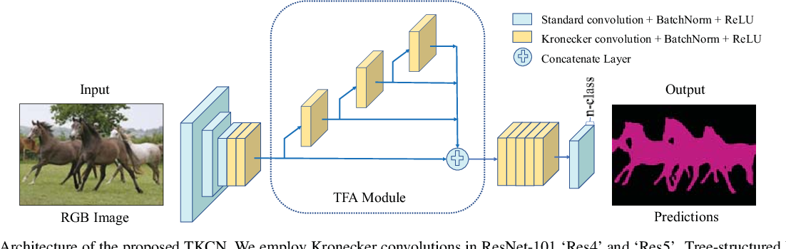 Figure 3 for Tree-structured Kronecker Convolutional Network for Semantic Segmentation