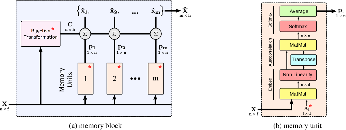 Figure 3 for Learning Permutation Invariant Representations using Memory Networks