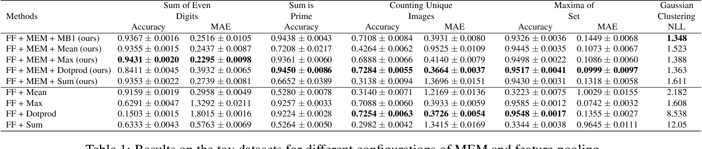 Figure 2 for Learning Permutation Invariant Representations using Memory Networks