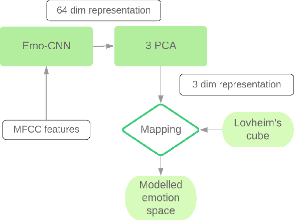 Figure 2 for Emo-CNN for Perceiving Stress from Audio Signals: A Brain Chemistry Approach