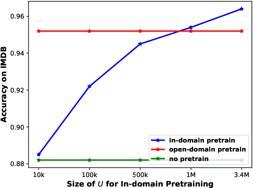 Figure 3 for Neural Semi-supervised Learning for Text Classification Under Large-Scale Pretraining