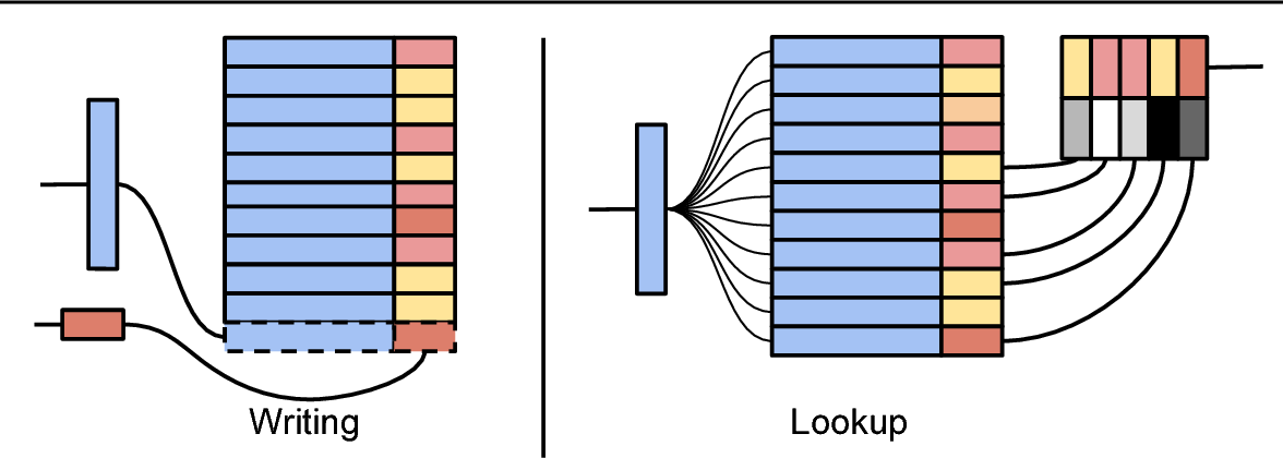 Figure 1 for Neural Episodic Control