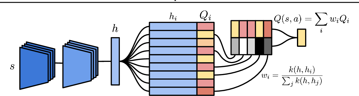 Figure 3 for Neural Episodic Control