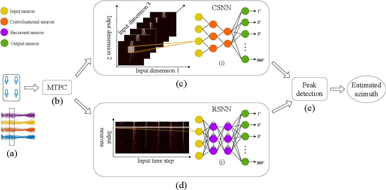 Figure 4 for Multi-Tones' Phase Coding (MTPC) of Interaural Time Difference by Spiking Neural Network
