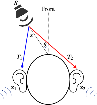 Figure 1 for Multi-Tones' Phase Coding (MTPC) of Interaural Time Difference by Spiking Neural Network
