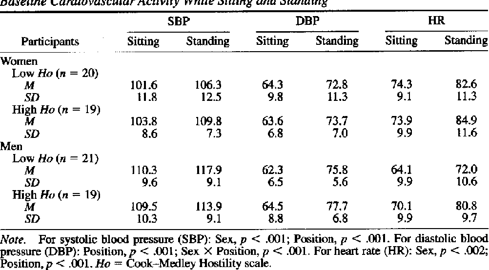 Table 1 Baseline Cardiovascular Activity While Sitting and Standing