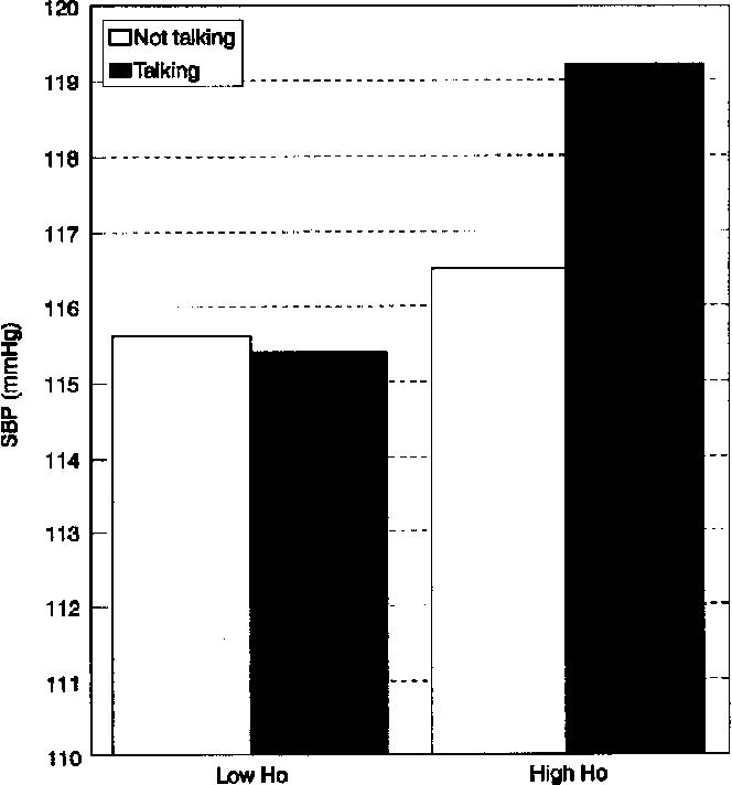 Figure 1. (Ho) Hostility × Talking interaction for ambulatory systolic blood pressure (SBP).