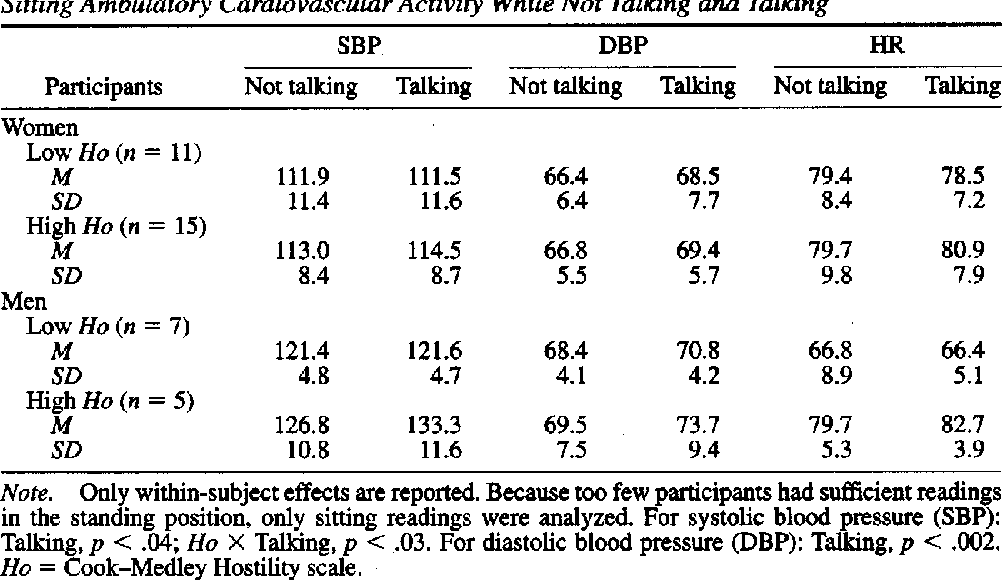 Table 3 Sitting Ambulatory Cardiovascular Activity While Not Talking and Talking