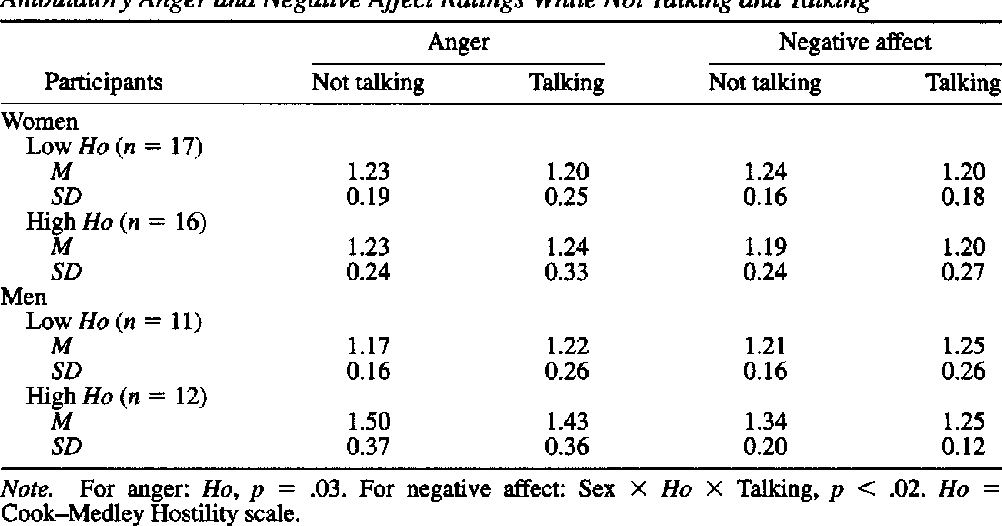 Table 4 Ambulatory Anger and Negative Affect Ratings While Not Talking and Talking