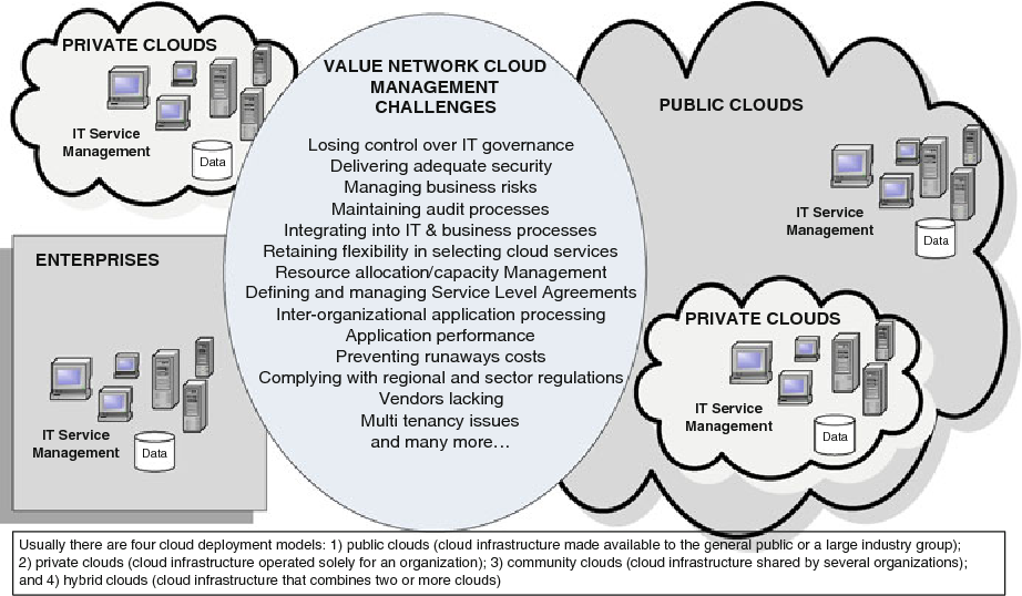 Taking Value Networks To The Cloud Services Security Services