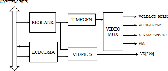 Figure 4 from DESIGN AND IMPLEMENTATION OF EMBEDDED MEDIA PLAYER