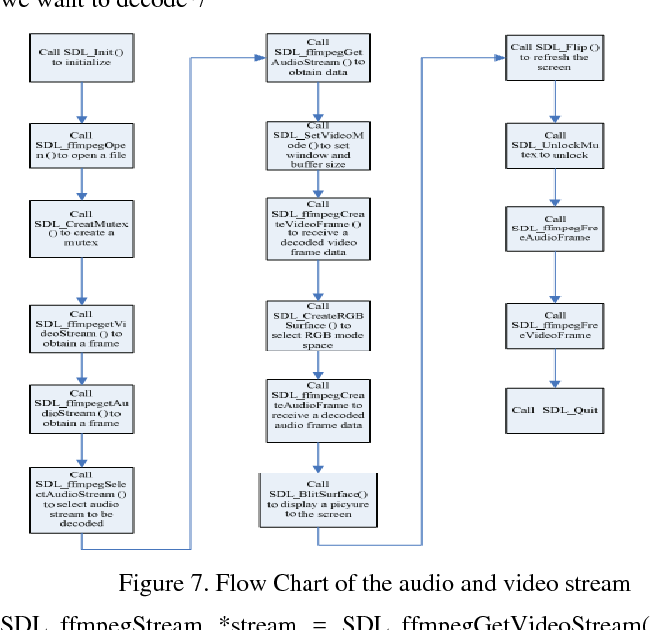 Figure 7 from DESIGN AND IMPLEMENTATION OF EMBEDDED MEDIA PLAYER