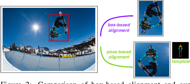Figure 3 for Pose2Seg: Human Instance Segmentation Without Detection