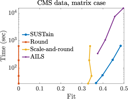 Figure 4 for SUSTain: Scalable Unsupervised Scoring for Tensors and its Application to Phenotyping