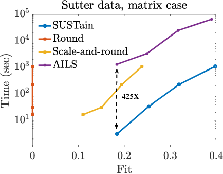 Figure 1 for SUSTain: Scalable Unsupervised Scoring for Tensors and its Application to Phenotyping