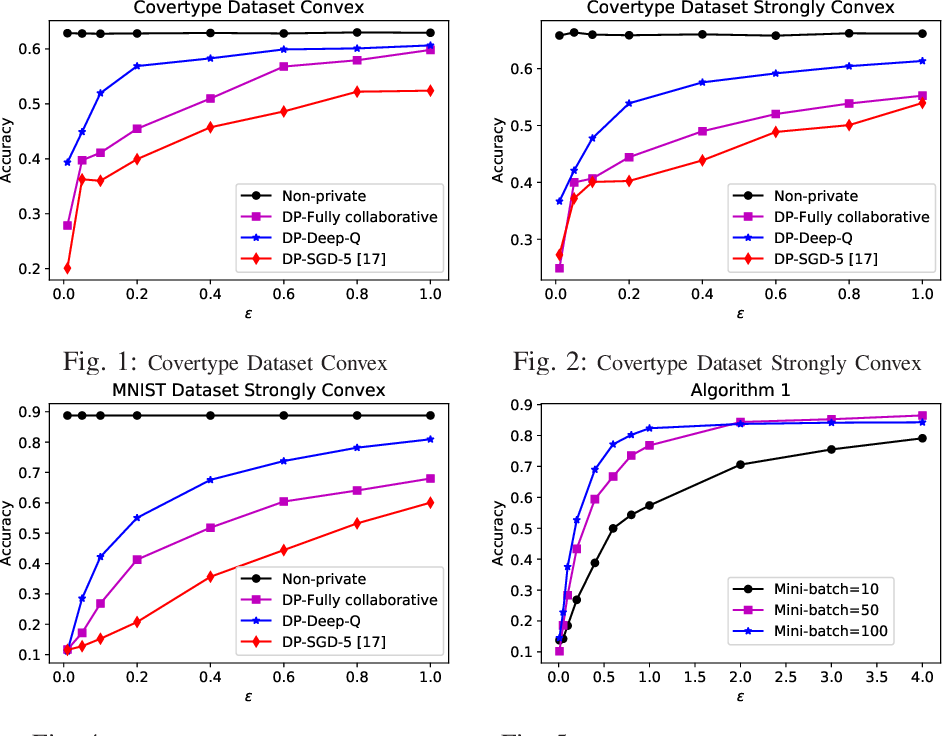 Figure 1 for Decentralized Differentially Private Without-Replacement Stochastic Gradient Descent
