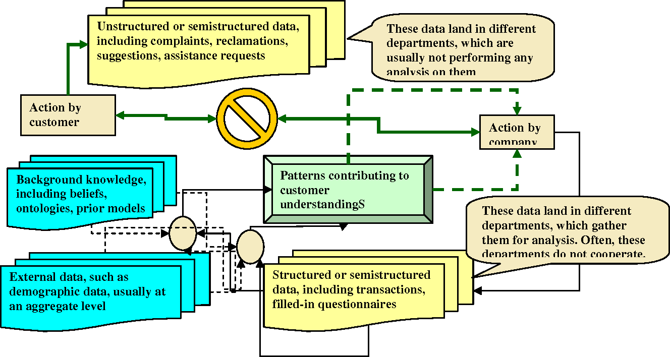 Figure 2 from Data Mining for Customer Relationship Management ( CRM