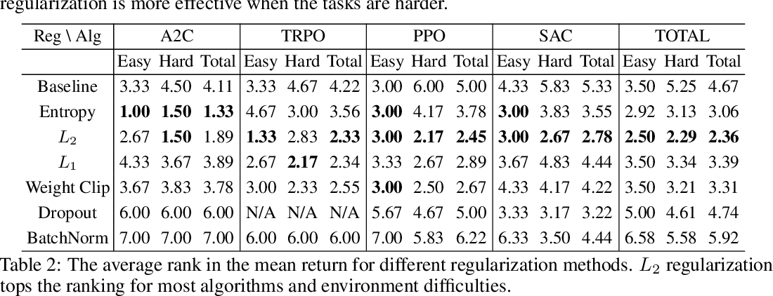 Figure 3 for Regularization Matters in Policy Optimization