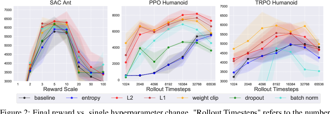 Figure 4 for Regularization Matters in Policy Optimization
