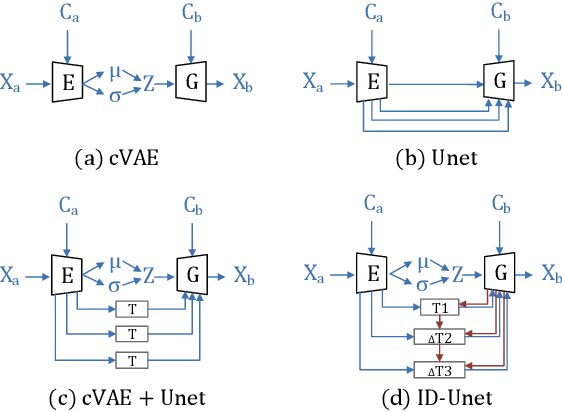 Figure 3 for ID-Unet: Iterative Soft and Hard Deformation for View Synthesis