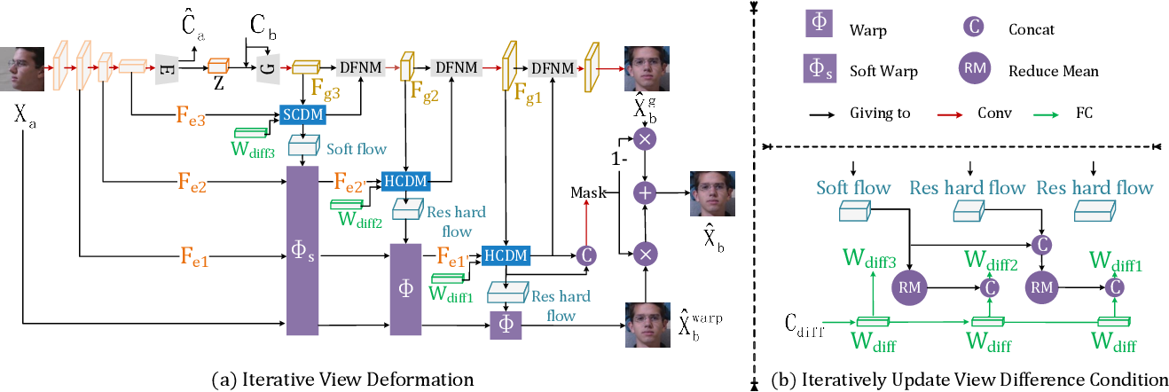 Figure 4 for ID-Unet: Iterative Soft and Hard Deformation for View Synthesis